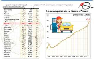Цены на бензин сравнение стран